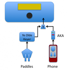 Phone, AKA, paddles and a transmitter - the most common configuration.