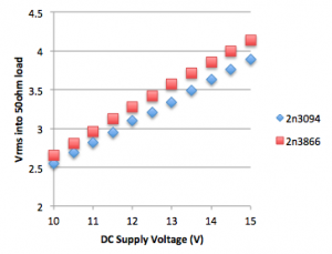 xy graph of measured Vrms versus supply voltage